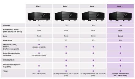 Update: Erscheinungstermine neue Yamaha Receiver A6A & A8A